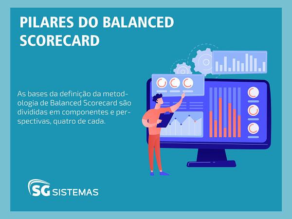 Pilares do balanced scorecard